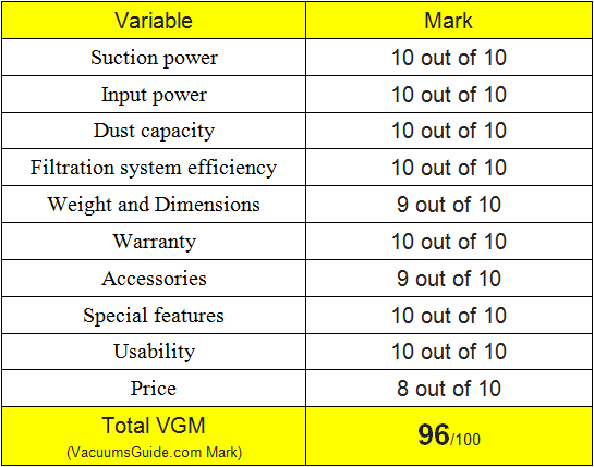 table ratings for Sebo Automatic X4 Extra
