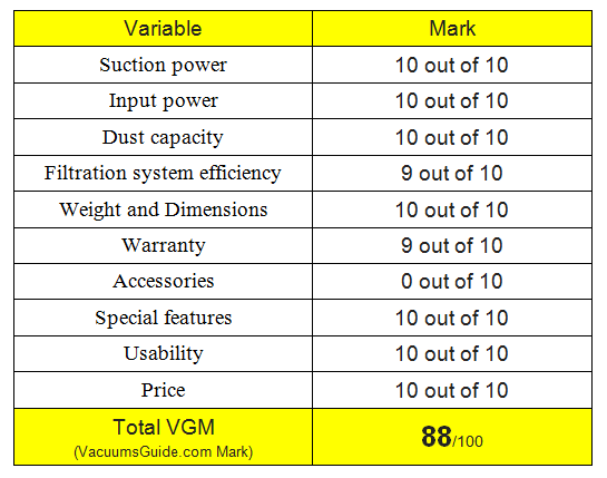 Table ratings for Dirt Devil Hand Vac 2.0 Bagless