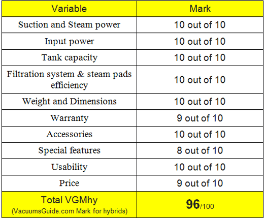 Table Ratings For Shark Vac Or Steam
