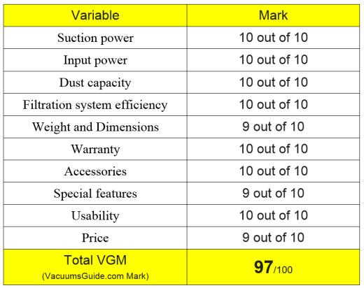 Miele S7260 VGM