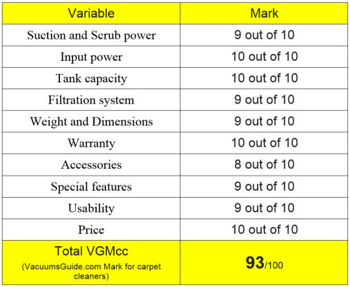 Table ratings for Bissell ProHeat 2X Premier carpet cleaner
