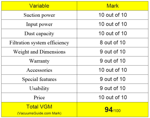 Table ratings for Metro Vacuum DataVac Pro