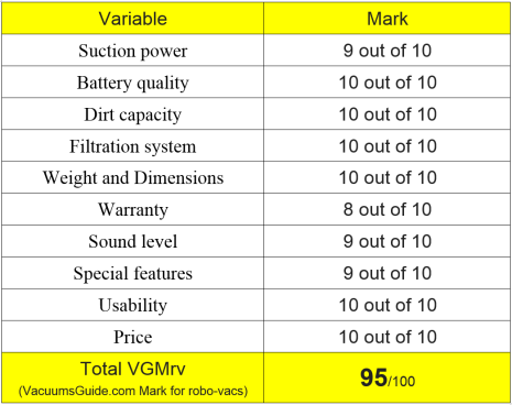 Table ratings for Neato Botvac D85 - D80 - D75