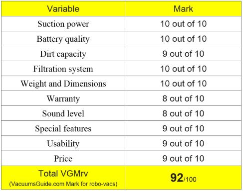 Table ratings iRobot Roomba 880