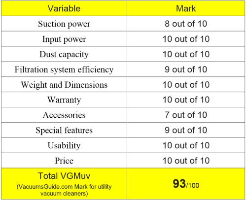 Table ratings Hoover GUV ProGrade