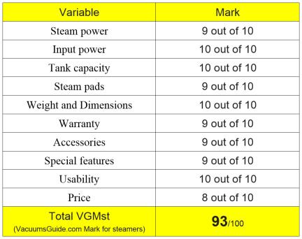 Table ratings for Shark Blast & Scrub Steam Pocket Mop