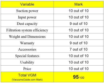 Table ratings for Hoover Commercial HushTone Hard-Bagged