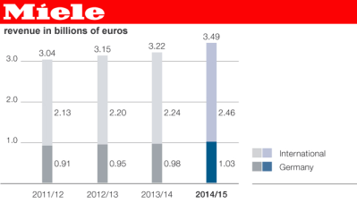 Miele revenue history