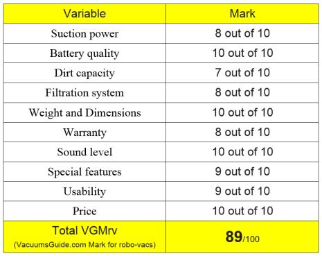 Table ratings for Chuwi iLife V7