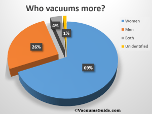 Men or women – who vacuums more?