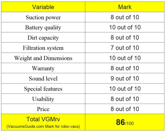 Table ratings for Jisiwei S+