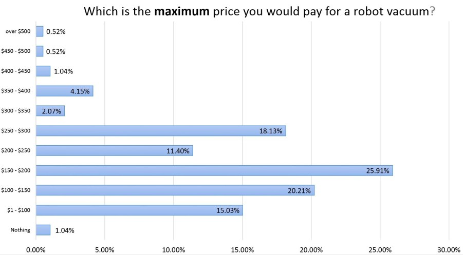 Which is the maximum price you would pay for a robot vacuum - column chart
