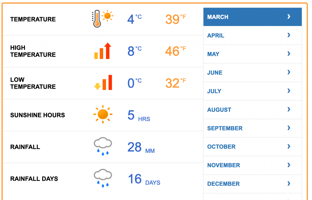 Average weather in Prague during March