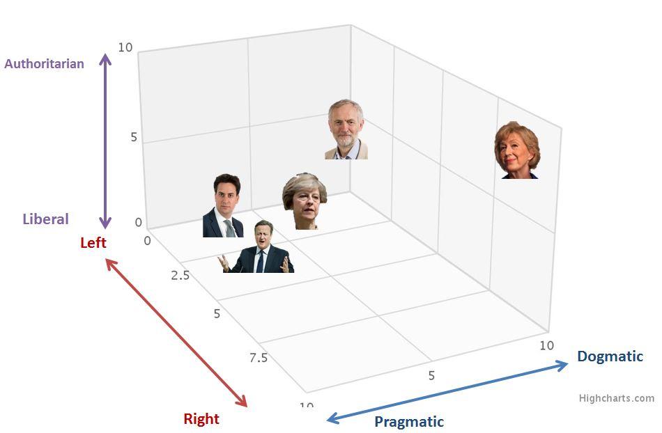 Politics in 3D