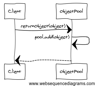 object.pool.return.sequence.diagram
