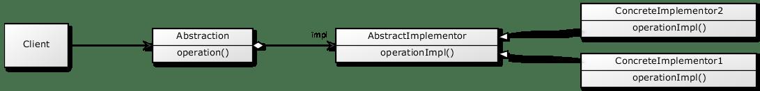 bridge.class.diagram