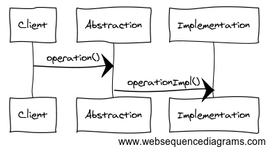 bridge.sequence.diagram.1
