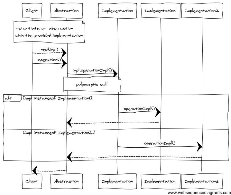 bridge.sequence.diagram.2