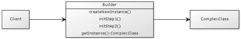 The builder design pattern sequence diagram vainolos blog in a class diagram a builder looks like this ccuart Image collections