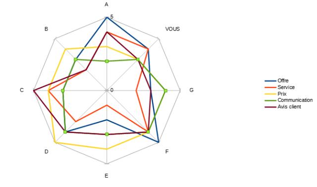 scoring benchmarking concurrentiel