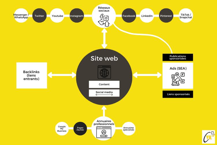 Cartographie de votre présence sur le web