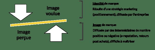 identité de marque vs image de marque