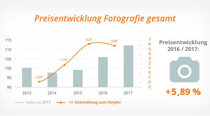 Preisentwicklung Fotografie 2017