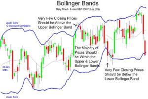 Bollinger Bands Sebagai Pengenal Arah Pergerakan Harga