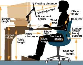 proper posture desk chair wedding covers with arms uk ergonomics - valdosta state university