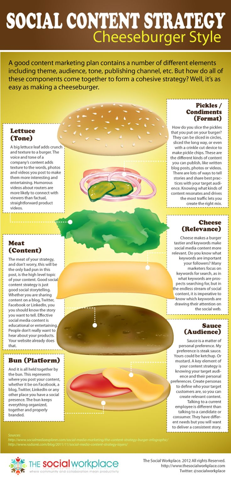 cheeseburger infographic {Infographic} Social Content Strategy: Cheeseburger Style