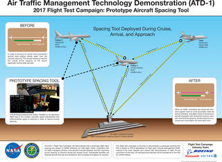 Air Traffic Management Technology Demonstration (ATD-1) 2017 Fli