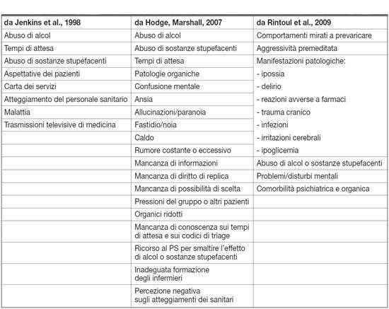 gestione-del-paziente-aggressivo-medicina-psichiatria