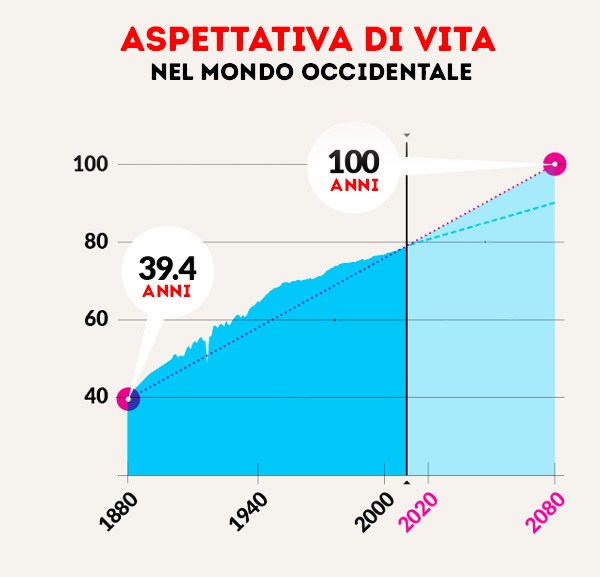 aspettativa-di-vita-in-occidente