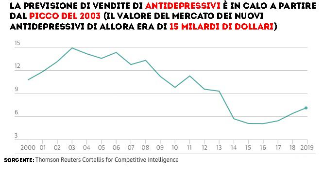 previsione-vendite-antidepressivi-mondiale