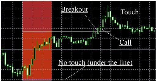 Option trading system review