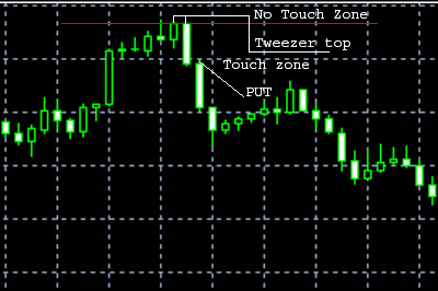 Pattern based trading system