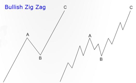 Elliott Wave Bullish Zig Zag