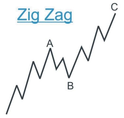 Bullish Zig Zag