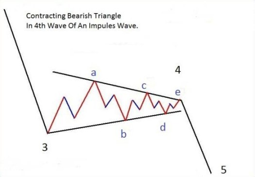 Bearish Contracting Triangle