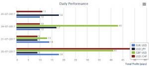 forex profit signal performance