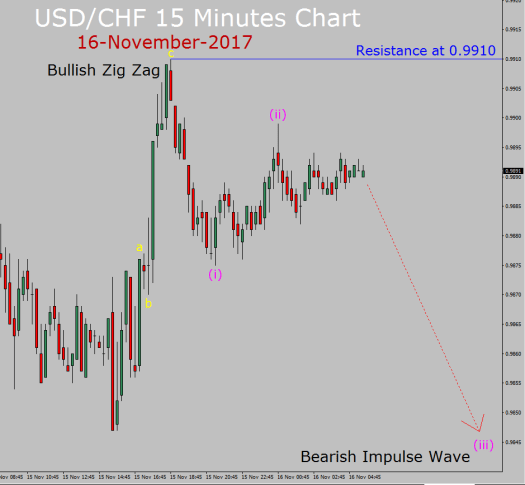 USD/CHF Elliott Wave Forecast