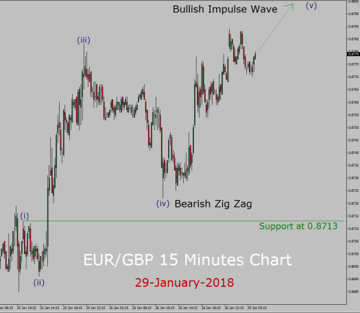 EUR/GBP Elliott Wave Forecast