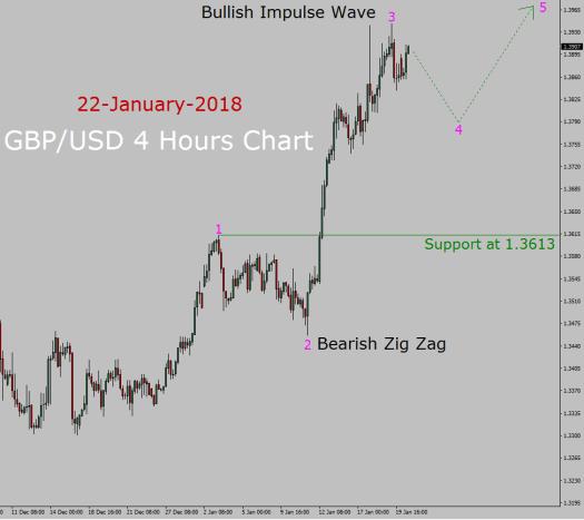 GBP/USD Elliott Wave Forecast