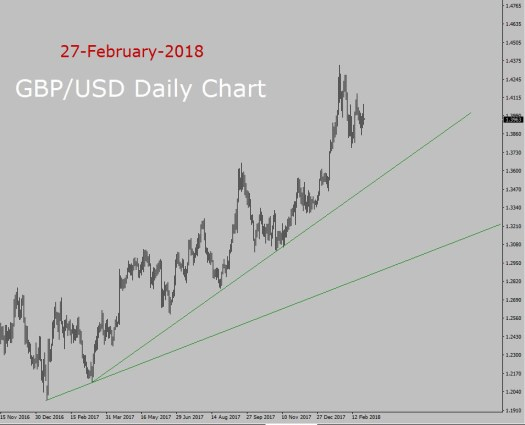 GBP/USD Forecast today