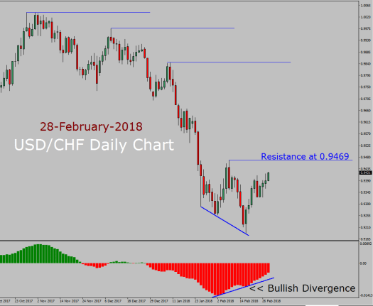 USD/CHF Forecast today with MACD
