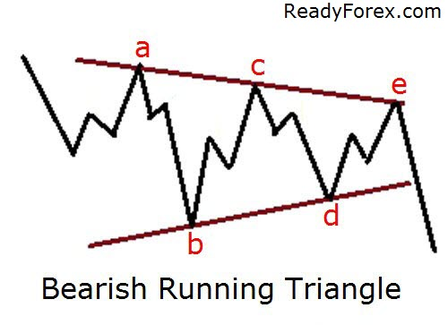 Bearish Running Triangle