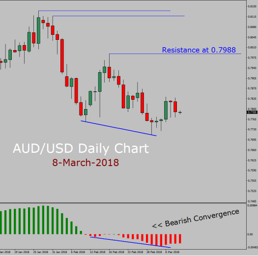 AUD/USD Forecast today with MACD