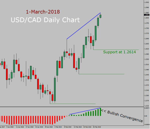 USD/CAD Forecast today with MACD