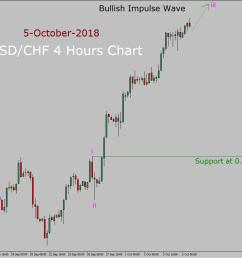 usd chf elliott wave long term forecast in 4 hours chart [ 1039 x 869 Pixel ]