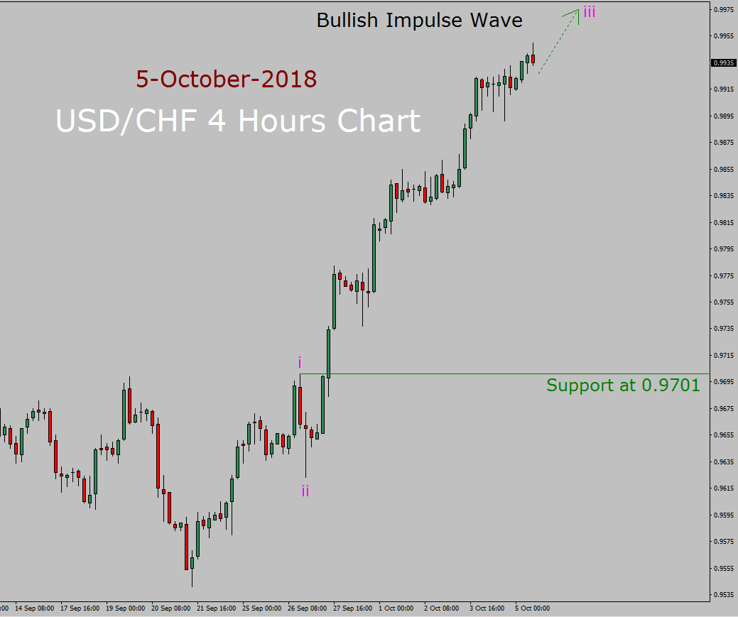 hight resolution of usd chf elliott wave long term forecast in 4 hours chart